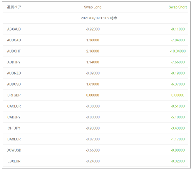 GEMFOREXのスワップポイント表